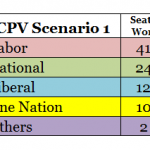 CPV Scenario 1 - Seats Won