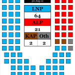 Queensland Seat Projection