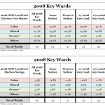 2008 Key Ward summary 040912