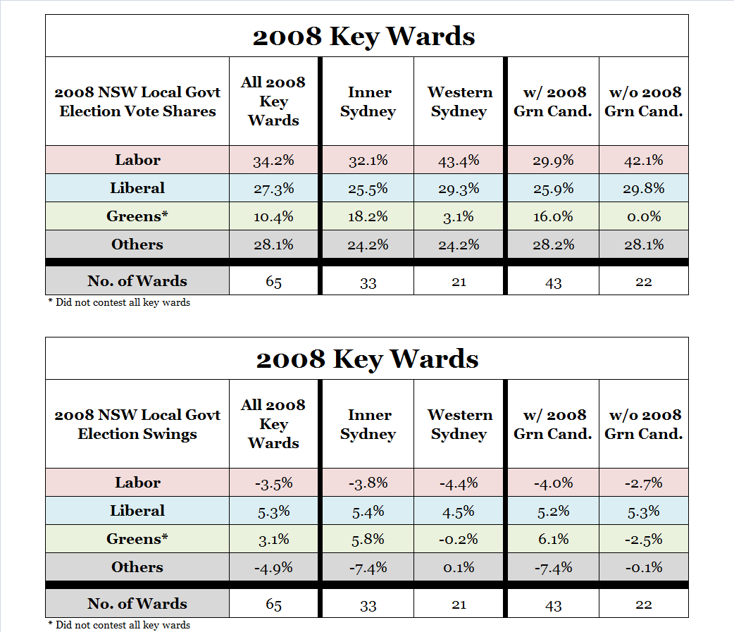 At the 2008 election The 65 key wards did not cover the entire