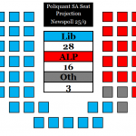 SA Seat Projection 250912