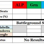 ACT Election Results 201012