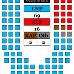 Qld seat projection 011012