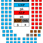 Qld Seat Projection 161212