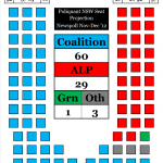 NSW Seat Projection 030113